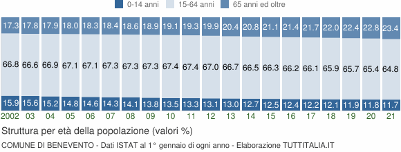 Grafico struttura della popolazione Comune di Benevento