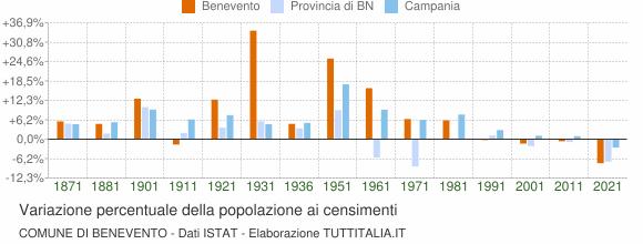 Grafico variazione percentuale della popolazione Comune di Benevento