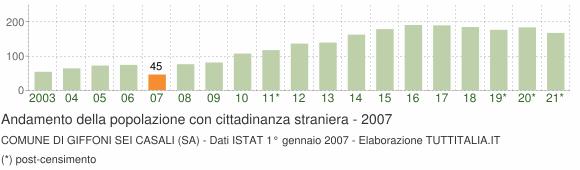 Grafico andamento popolazione stranieri Comune di Giffoni Sei Casali (SA)