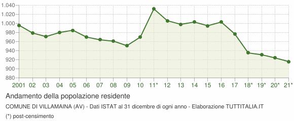 Andamento popolazione Comune di Villamaina (AV)
