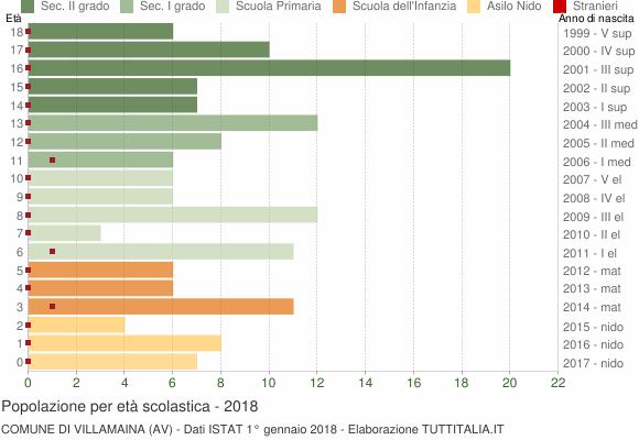 Grafico Popolazione in età scolastica - Villamaina 2018