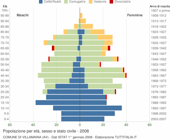 Grafico Popolazione per età, sesso e stato civile Comune di Villamaina (AV)