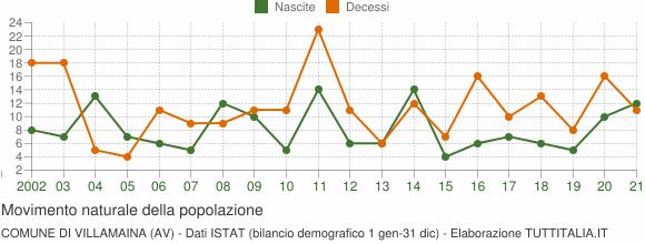 Grafico movimento naturale della popolazione Comune di Villamaina (AV)