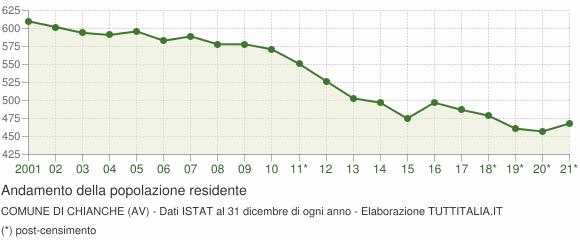 Andamento popolazione Comune di Chianche (AV)