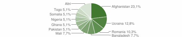 Grafico cittadinanza stranieri - Chianche 2017
