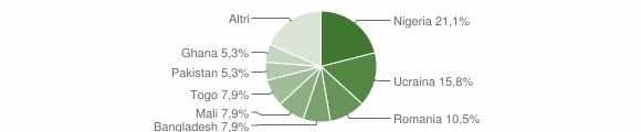 Grafico cittadinanza stranieri - Chianche 2018