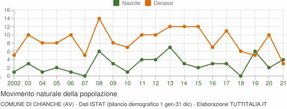 Grafico movimento naturale della popolazione Comune di Chianche (AV)