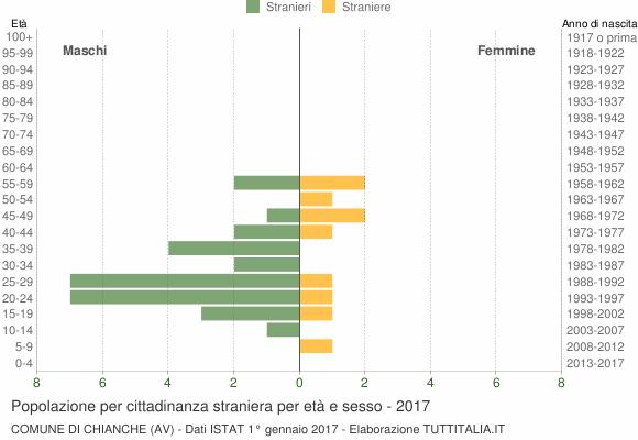 Grafico cittadini stranieri - Chianche 2017