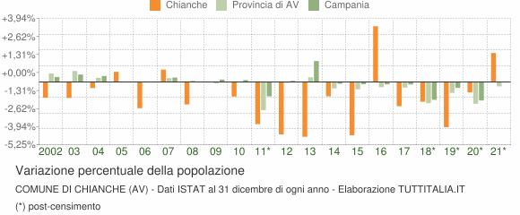 Variazione percentuale della popolazione Comune di Chianche (AV)