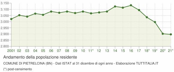 Andamento popolazione Comune di Pietrelcina (BN)
