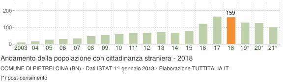 Grafico andamento popolazione stranieri Comune di Pietrelcina (BN)