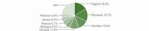Grafico cittadinanza stranieri - Pietrelcina 2018