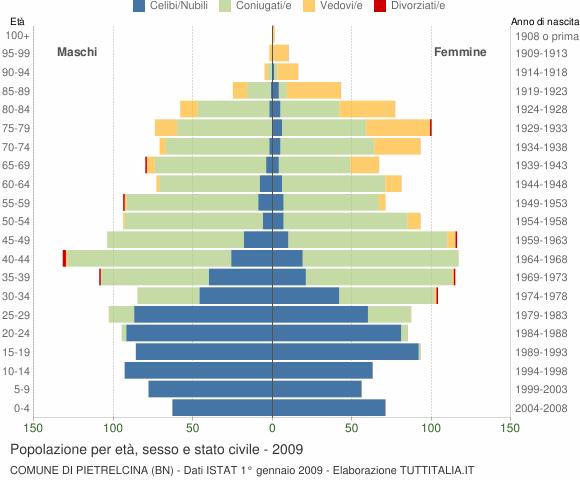 Grafico Popolazione per età, sesso e stato civile Comune di Pietrelcina (BN)