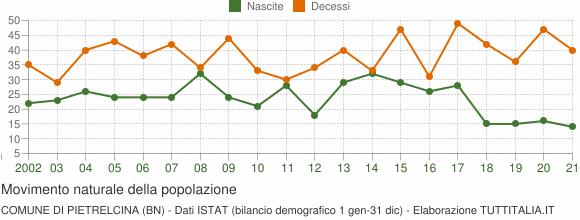 Grafico movimento naturale della popolazione Comune di Pietrelcina (BN)