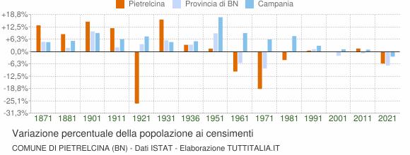 Grafico variazione percentuale della popolazione Comune di Pietrelcina (BN)
