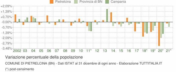 Variazione percentuale della popolazione Comune di Pietrelcina (BN)