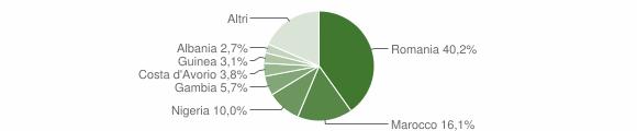 Grafico cittadinanza stranieri - Rotondi 2019