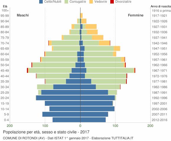 Grafico Popolazione per età, sesso e stato civile Comune di Rotondi (AV)
