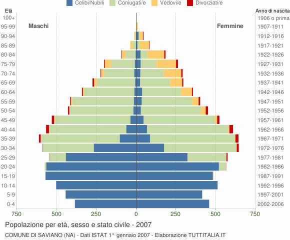 Grafico Popolazione per età, sesso e stato civile Comune di Saviano (NA)
