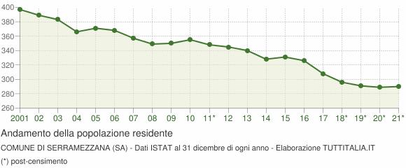 Andamento popolazione Comune di Serramezzana (SA)