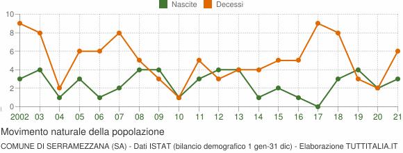 Grafico movimento naturale della popolazione Comune di Serramezzana (SA)