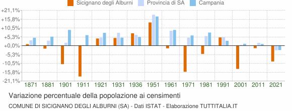 Grafico variazione percentuale della popolazione Comune di Sicignano degli Alburni (SA)