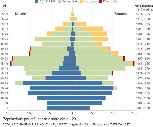 Grafico Popolazione per età, sesso e stato civile Comune di Bagnoli Irpino (AV)