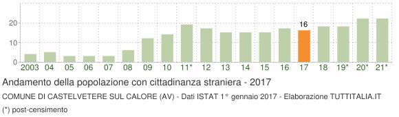 Grafico andamento popolazione stranieri Comune di Castelvetere sul Calore (AV)