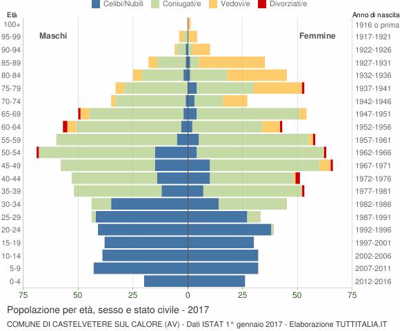 Grafico Popolazione per età, sesso e stato civile Comune di Castelvetere sul Calore (AV)