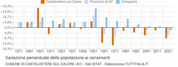 Grafico variazione percentuale della popolazione Comune di Castelvetere sul Calore (AV)