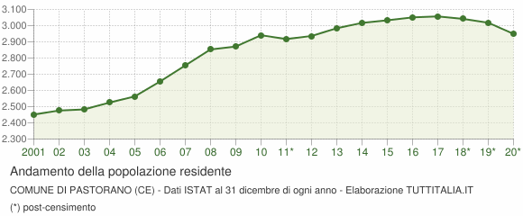 Andamento popolazione Comune di Pastorano (CE)
