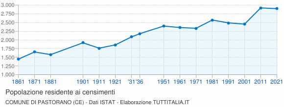 Grafico andamento storico popolazione Comune di Pastorano (CE)