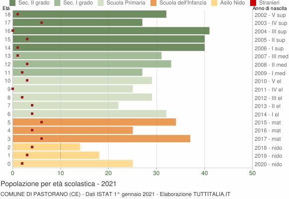 Grafico Popolazione in età scolastica - Pastorano 2021