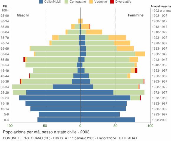 Grafico Popolazione per età, sesso e stato civile Comune di Pastorano (CE)