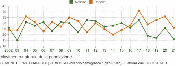 Grafico movimento naturale della popolazione Comune di Pastorano (CE)