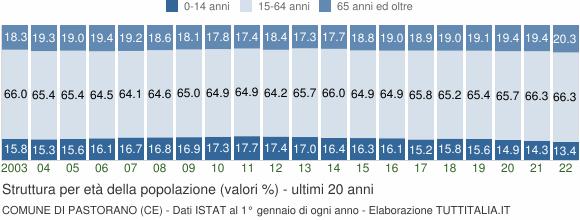 Grafico struttura della popolazione Comune di Pastorano (CE)