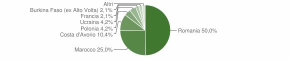 Grafico cittadinanza stranieri - Tufo 2018
