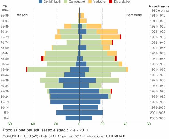 Grafico Popolazione per età, sesso e stato civile Comune di Tufo (AV)