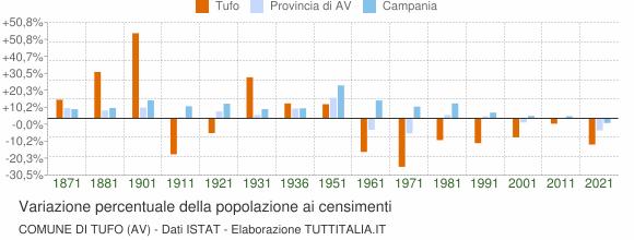 Grafico variazione percentuale della popolazione Comune di Tufo (AV)