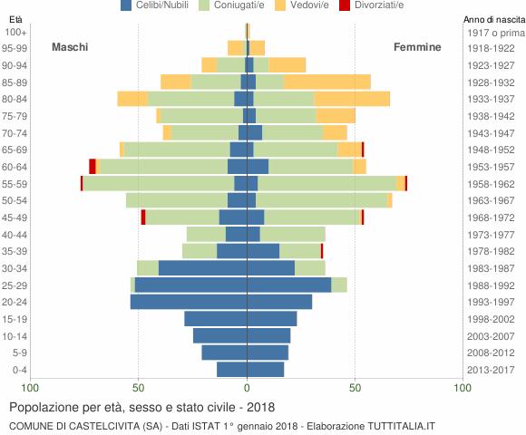 Grafico Popolazione per età, sesso e stato civile Comune di Castelcivita (SA)