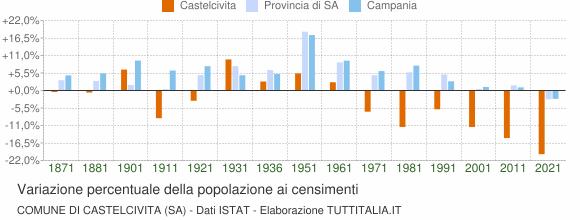 Grafico variazione percentuale della popolazione Comune di Castelcivita (SA)