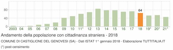 Grafico andamento popolazione stranieri Comune di Castiglione del Genovesi (SA)
