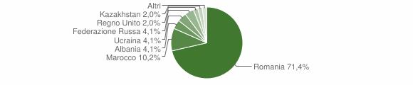 Grafico cittadinanza stranieri - Castiglione del Genovesi 2010