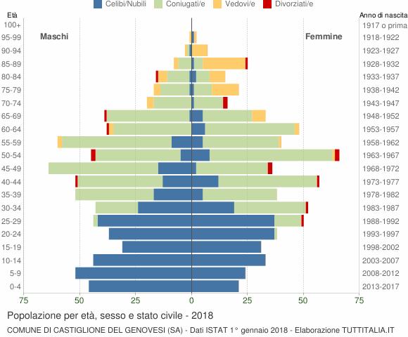 Grafico Popolazione per età, sesso e stato civile Comune di Castiglione del Genovesi (SA)