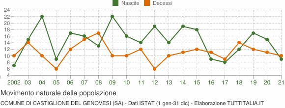 Grafico movimento naturale della popolazione Comune di Castiglione del Genovesi (SA)