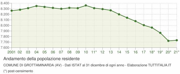 Andamento popolazione Comune di Grottaminarda (AV)