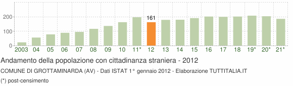Grafico andamento popolazione stranieri Comune di Grottaminarda (AV)