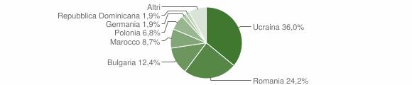 Grafico cittadinanza stranieri - Grottaminarda 2012