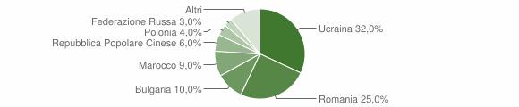 Grafico cittadinanza stranieri - Grottaminarda 2016
