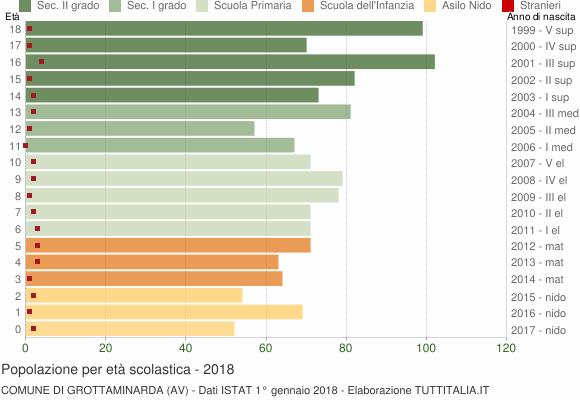 Grafico Popolazione in età scolastica - Grottaminarda 2018